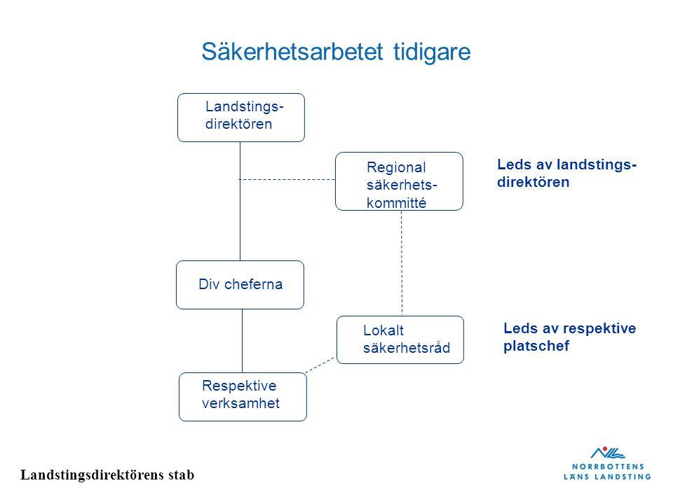 Landstingsdirektörens stab Svenska krishanteringssystemet principer Ansvarsprincipen Likhetsprincipen Närhetsprincipen Den som har ansvar för en verksamhet under normala förhållanden ska också ha ansvaret i krissituationer.