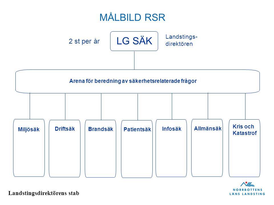 Landstingsdirektörens stab MÅLBILD RSR Landstings- direktören LG SÄK Miljösäk Driftsäk Brandsäk Patientsäk Infosäk Allmänsäk Kris och Katastrof Arena för beredning av säkerhetsrelaterade frågor 2 st per år