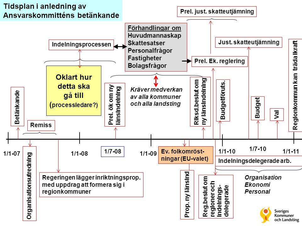 1/1-07 1/1-11 1/1-09 1/1-10 1/1-08 1/7-10 Budget Val Budgetföruts. Reg.beslut omregioner ochindelnings-delegerade Riksd.beslut omny länsindelning Prel