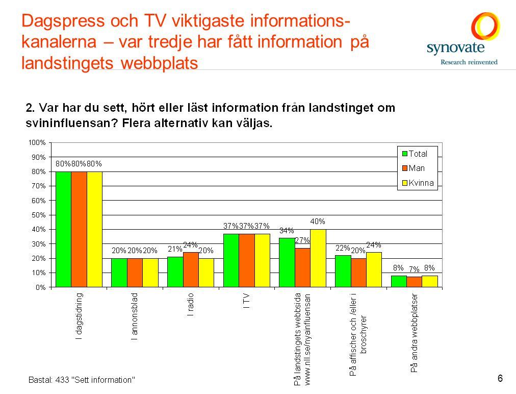 6 Dagspress och TV viktigaste informations- kanalerna – var tredje har fått information på landstingets webbplats