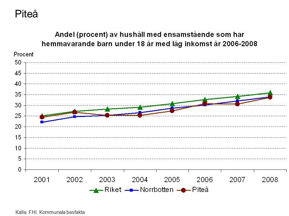 Piteå Källa: FHI, Kommunala basfakta