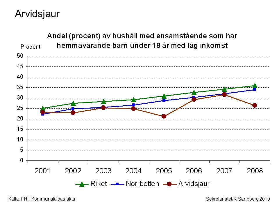 Källa: FHI, Kommunala basfaktaSekretariatet/K Sandberg 2010 Arvidsjaur