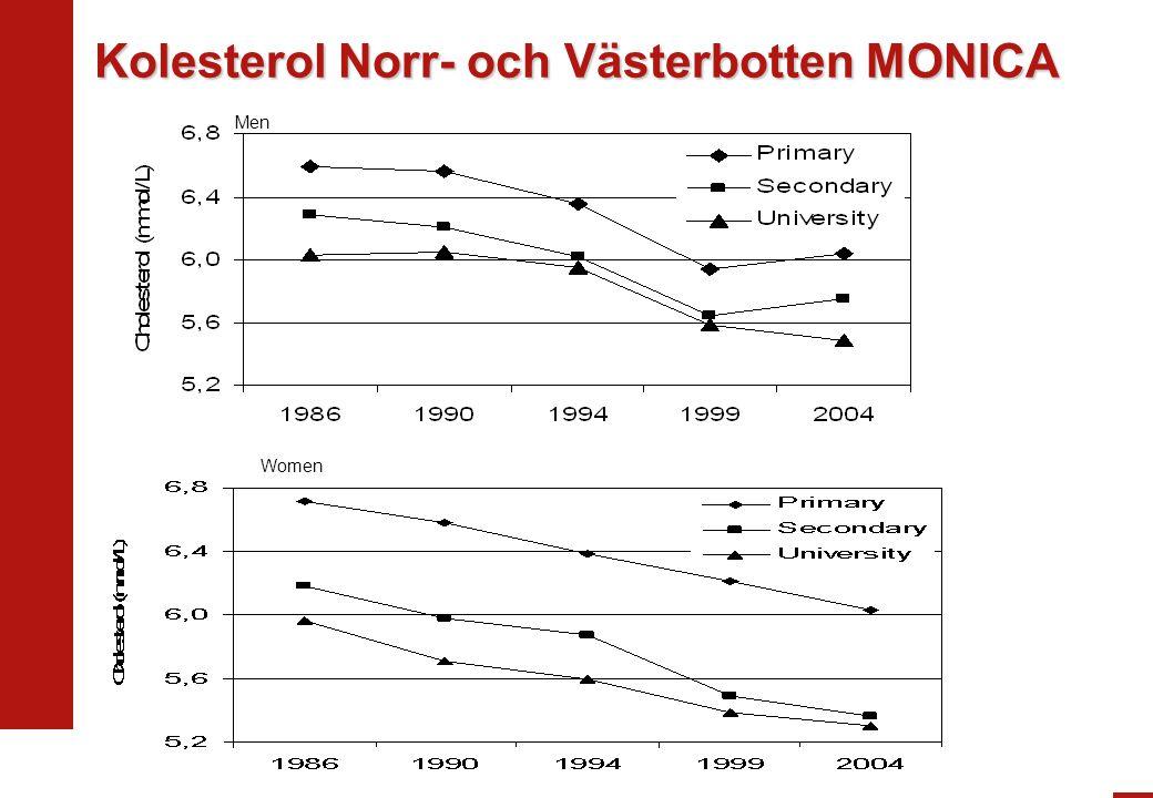 Men Women Kolesterol Norr- och Västerbotten MONICA
