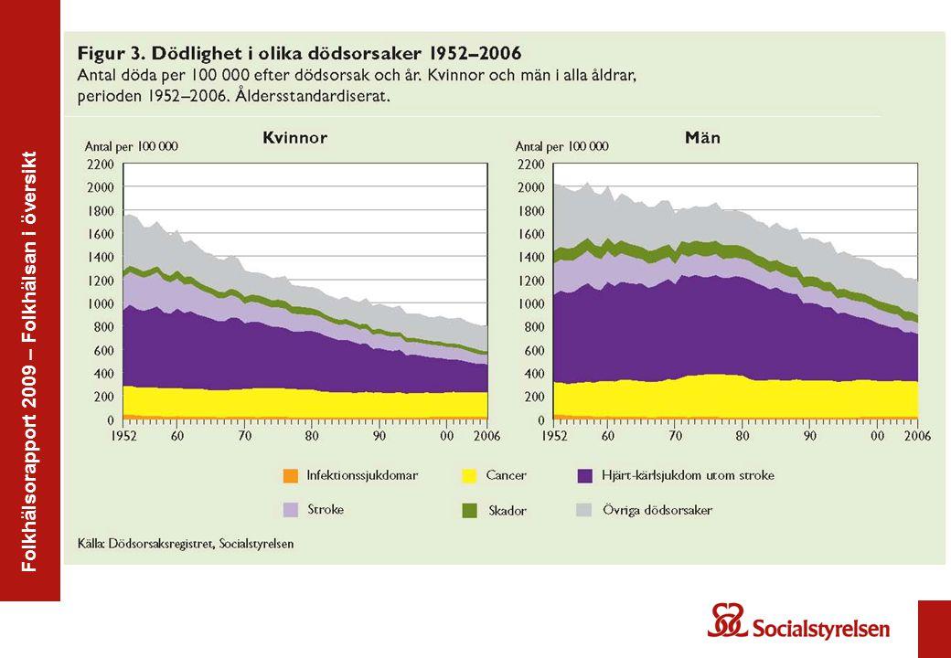 Folkhälsorapport 2009 – Övervikt, hjärt-kärl, diabetes