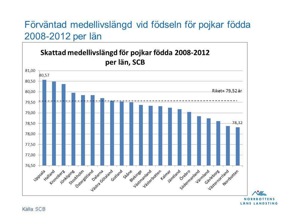 Förväntad medellivslängd vid födseln för pojkar födda 2008-2012 per län Källa: SCB