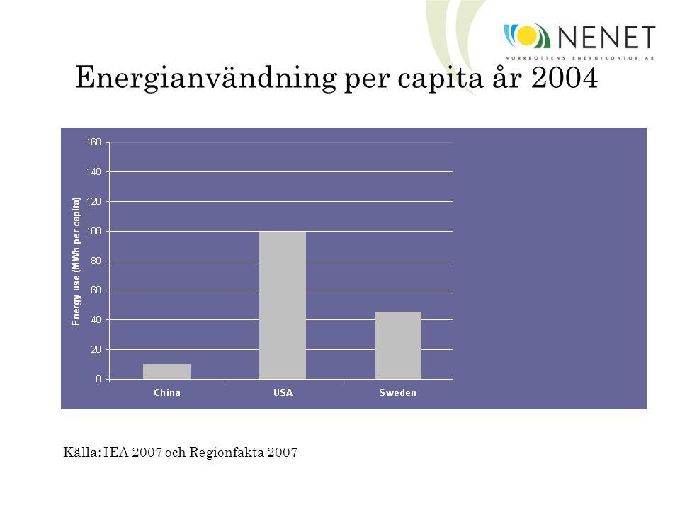 Energianvändning per capita år 2004 Energianvändning per capita år 2004 Källa: IEA 2007 och Regionfakta 2007