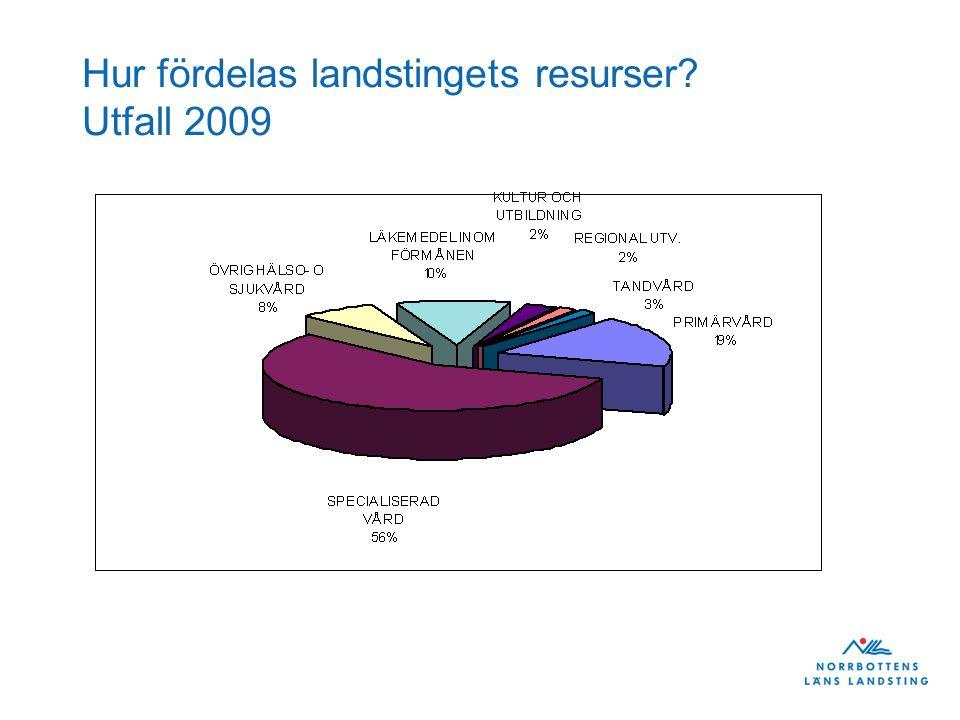 Hur fördelas landstingets resurser? Utfall 2009