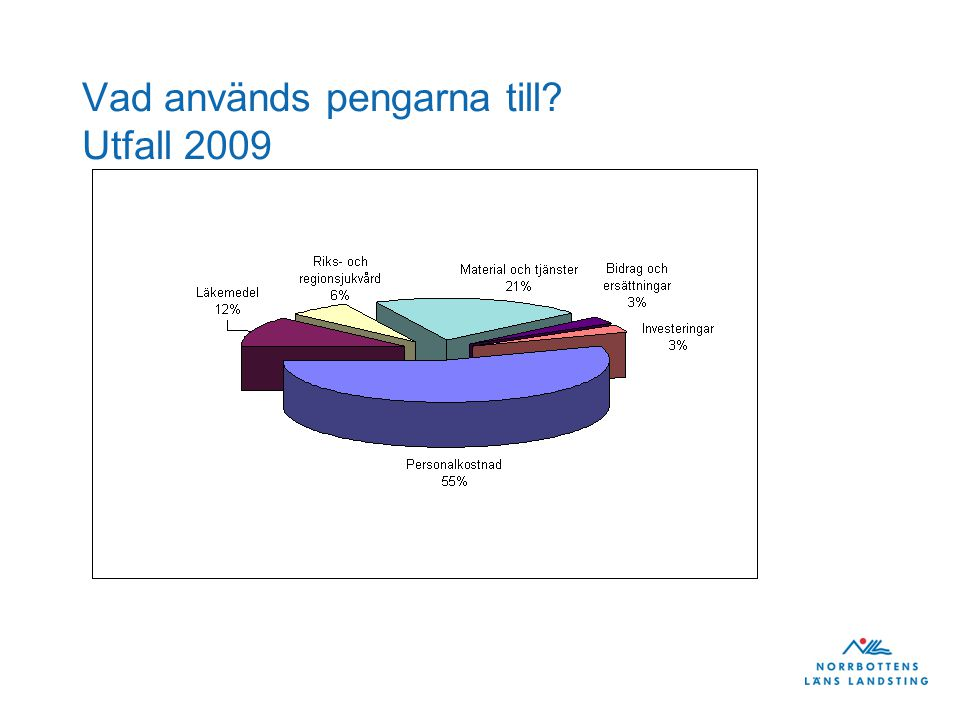 Vad används pengarna till Utfall 2009
