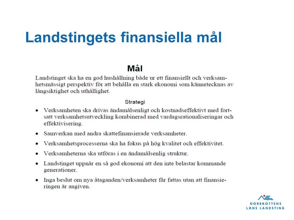 Landstingets finansiella mål