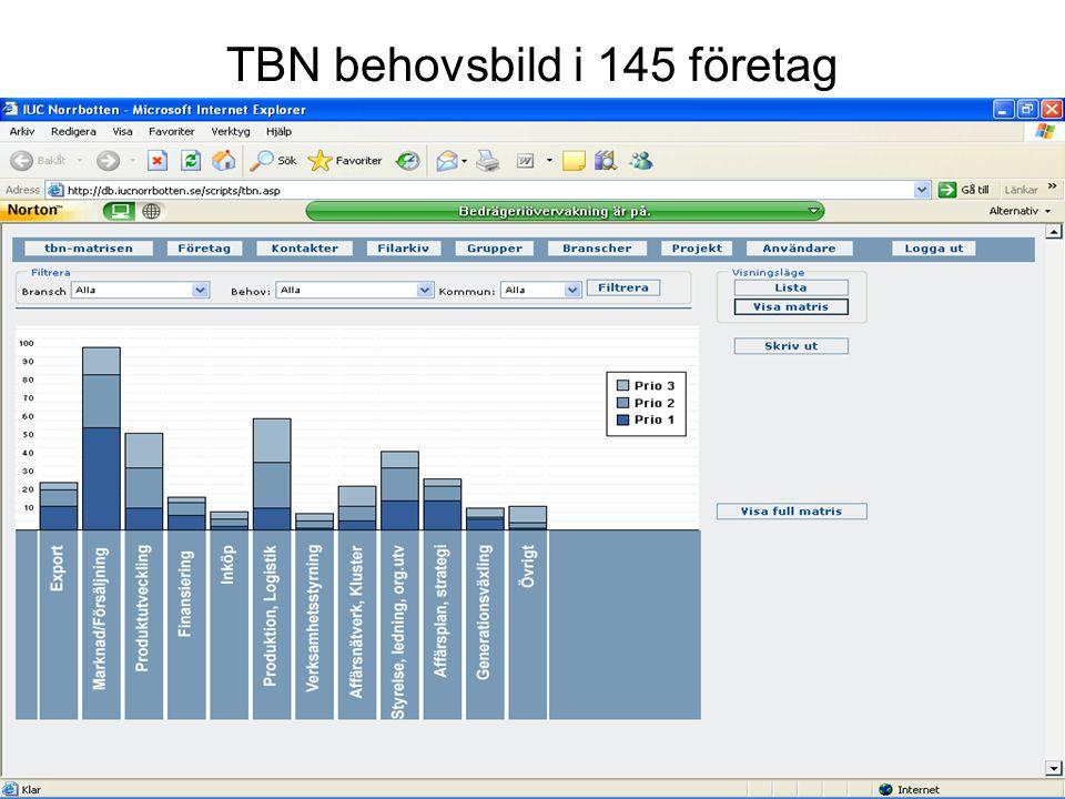 TBN behovsbild i 145 företag