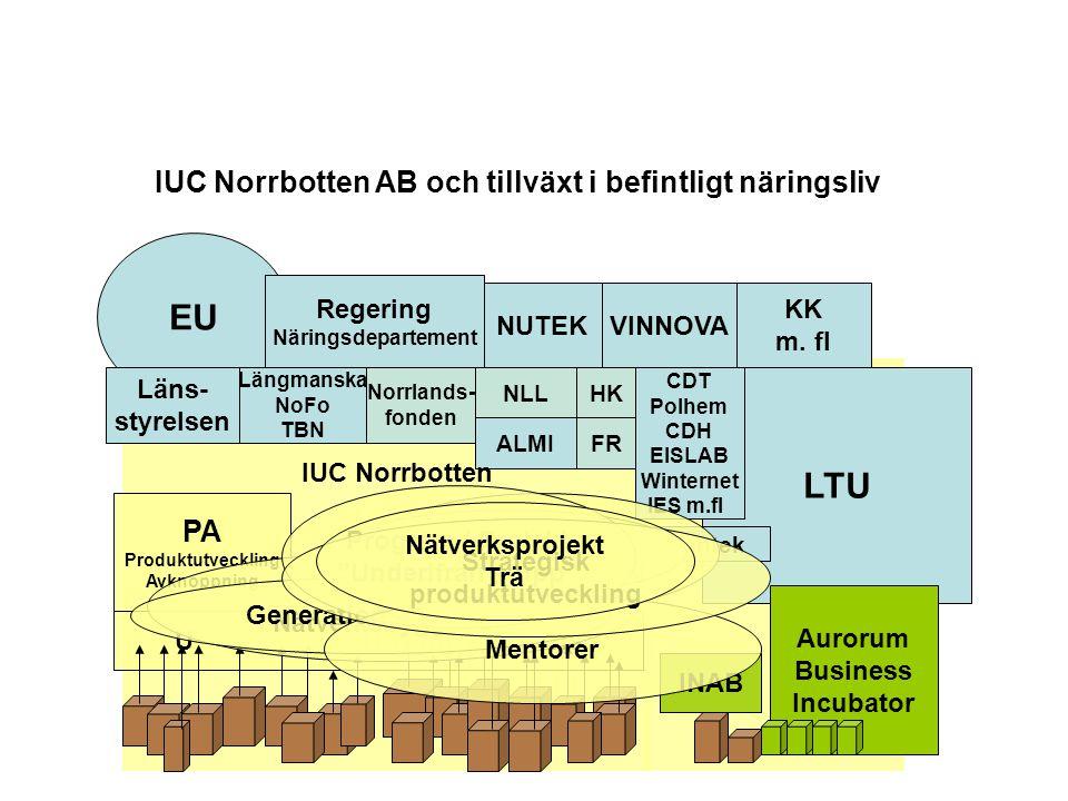 U TBN tillväxtmatris LTU EU Regering Näringsdepartement NUTEKVINNOVA KK m. fl Läns- styrelsen Längmanska NoFo TBN ALMI CDT Polhem CDH EISLAB Winternet