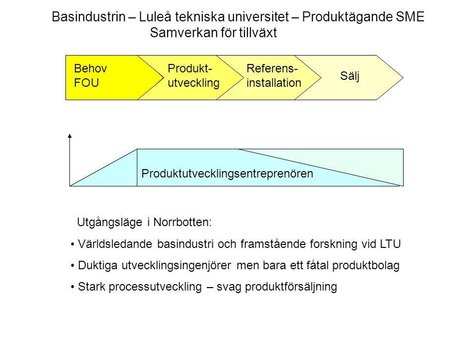 Produktutvecklingsentreprenören Behov FOU Produkt- utveckling Referens- installation Sälj Basindustrin – Luleå tekniska universitet – Produktägande SM
