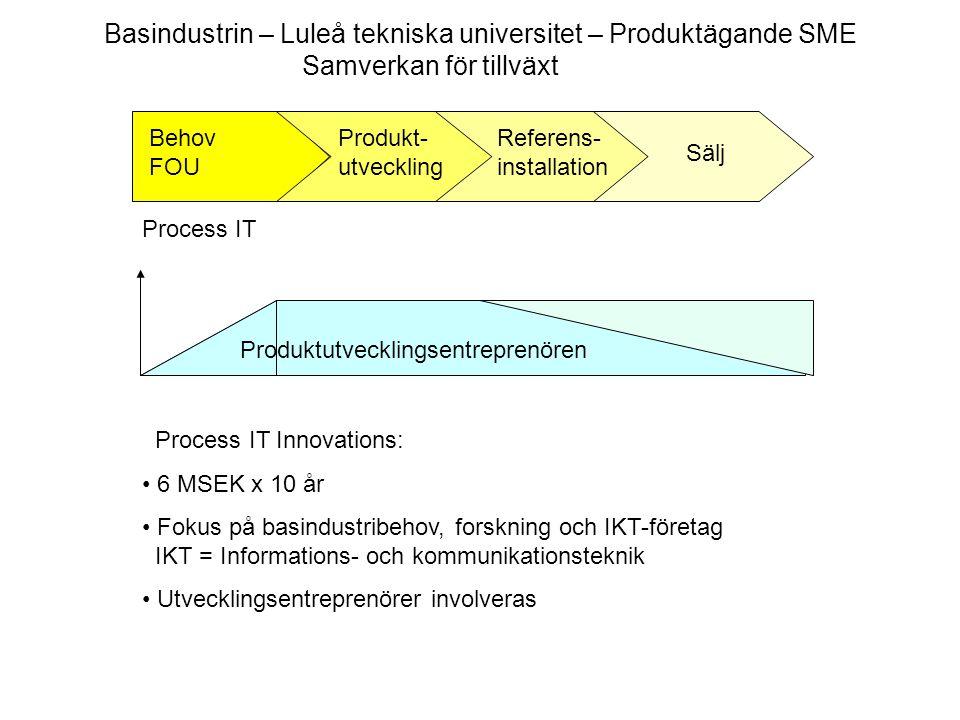 Produktutvecklingsentreprenören Behov FOU Produkt- utveckling Referens- installation Sälj Process IT Basindustrin – Luleå tekniska universitet – Produ