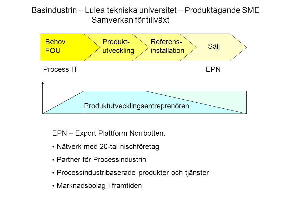 Produktutvecklingsentreprenören Behov FOU Produkt- utveckling Referens- installation Sälj Process ITEPN Basindustrin – Luleå tekniska universitet – Pr
