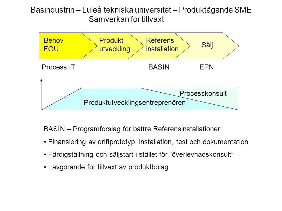 Produktutvecklingsentreprenören Behov FOU Produkt- utveckling Referens- installation Sälj Process ITEPNBASIN Processkonsult Basindustrin – Luleå tekni