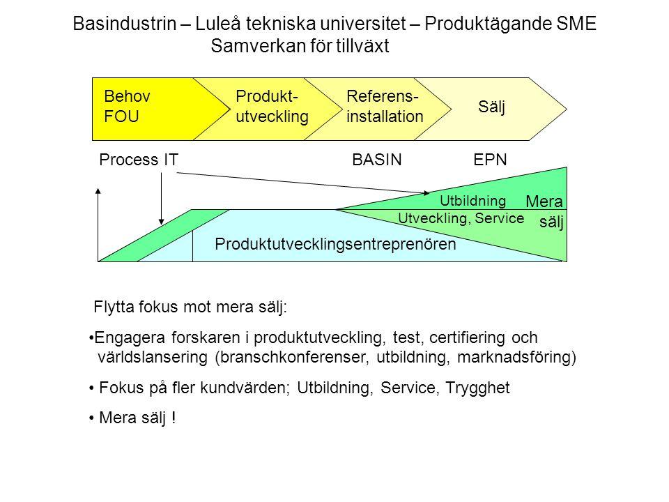 Produktutvecklingsentreprenören Behov FOU Produkt- utveckling Referens- installation Sälj Process ITEPNBASIN Mera sälj Utbildning Utveckling, Service