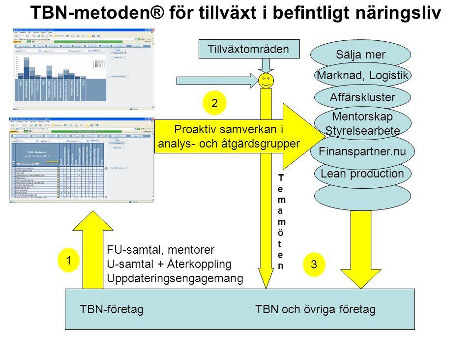 TBN-metoden® för tillväxt i befintligt näringsliv TBN-företag TBN och övriga företag FU-samtal, mentorer U-samtal + Återkoppling Uppdateringsengageman