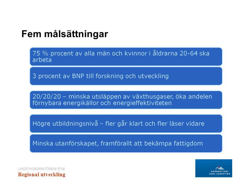 LANDSTINGSDIREKTÖRENS STAB Regional utveckling Fem målsättningar
