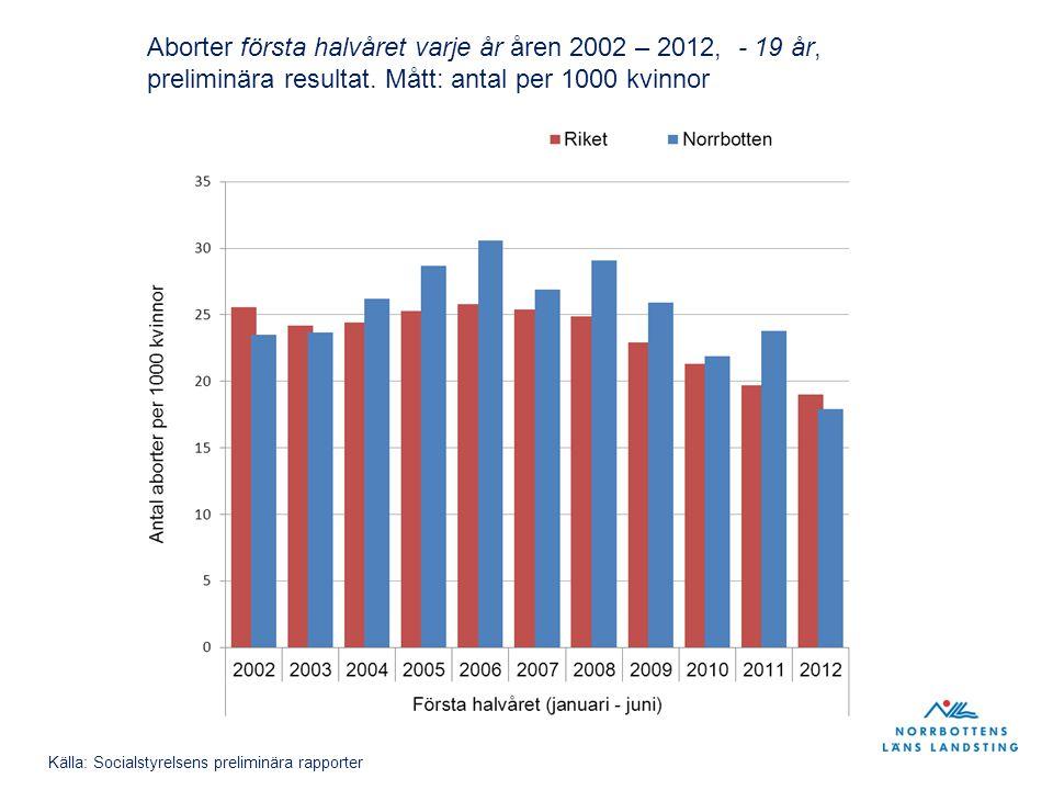 Aborter första halvåret varje år åren 2002 – 2012, - 19 år, preliminära resultat. Mått: antal per 1000 kvinnor Källa: Socialstyrelsens preliminära rap