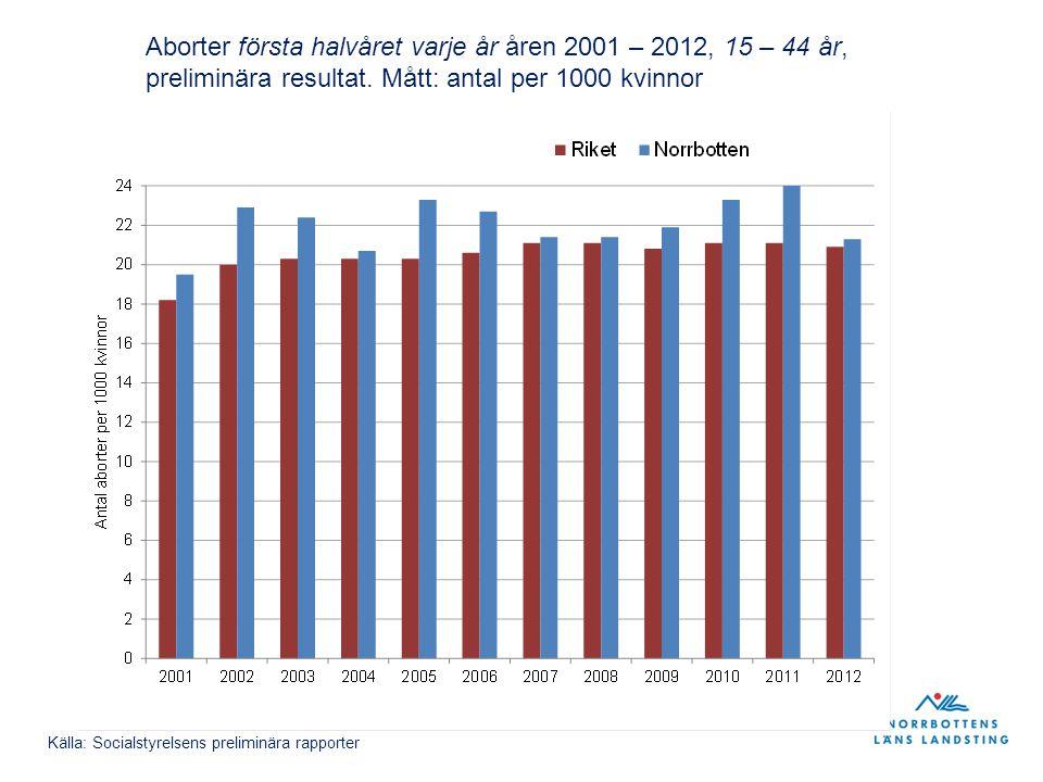 Aborter första halvåret varje år åren 2001 – 2012, 15 – 44 år, preliminära resultat. Mått: antal per 1000 kvinnor Källa: Socialstyrelsens preliminära