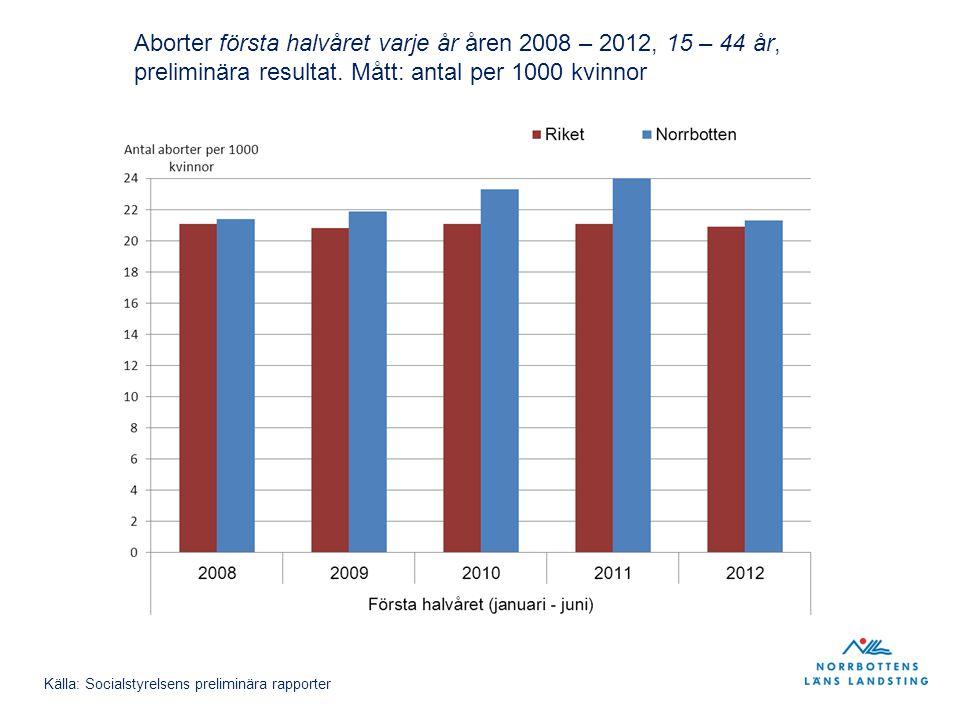 Aborter första halvåret varje år åren 2008 – 2012, 15 – 44 år, preliminära resultat. Mått: antal per 1000 kvinnor