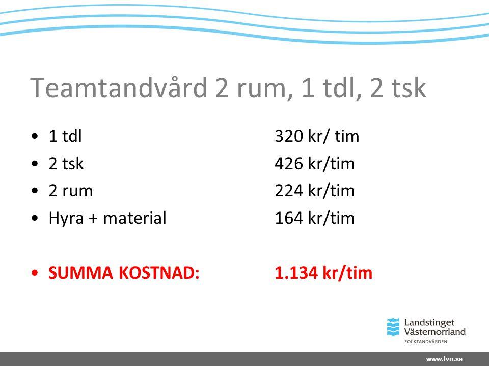 www.lvn.se Teamtandvård 2 rum, 1 tdl, 2 tsk 1 tdl320 kr/ tim 2 tsk426 kr/tim 2 rum224 kr/tim Hyra + material 164 kr/tim SUMMA KOSTNAD:1.134 kr/tim