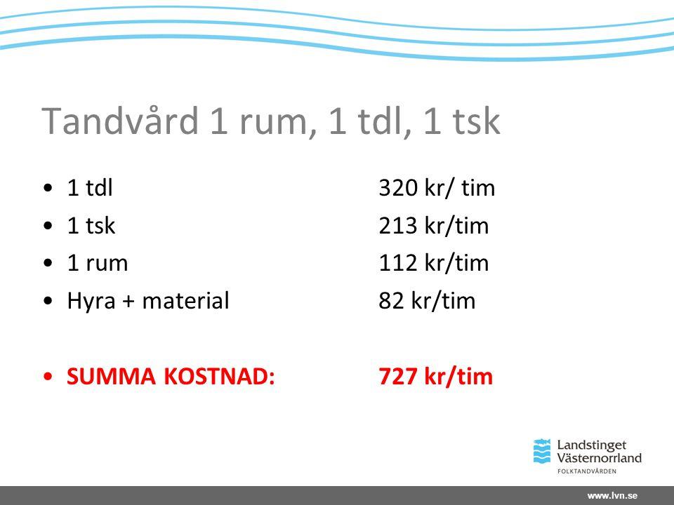 www.lvn.se Tandvård 1 rum, 1 tdl, 1 tsk 1 tdl320 kr/ tim 1 tsk213 kr/tim 1 rum112 kr/tim Hyra + material82 kr/tim SUMMA KOSTNAD:727 kr/tim