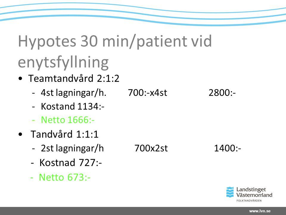 www.lvn.se Hypotes 30 min/patient vid enytsfyllning Teamtandvård 2:1:2 -4st lagningar/h.