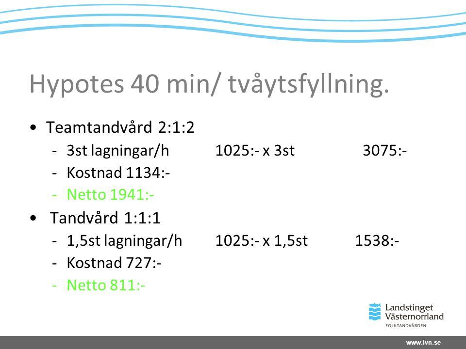 www.lvn.se Hypotes 40 min/ tvåytsfyllning.