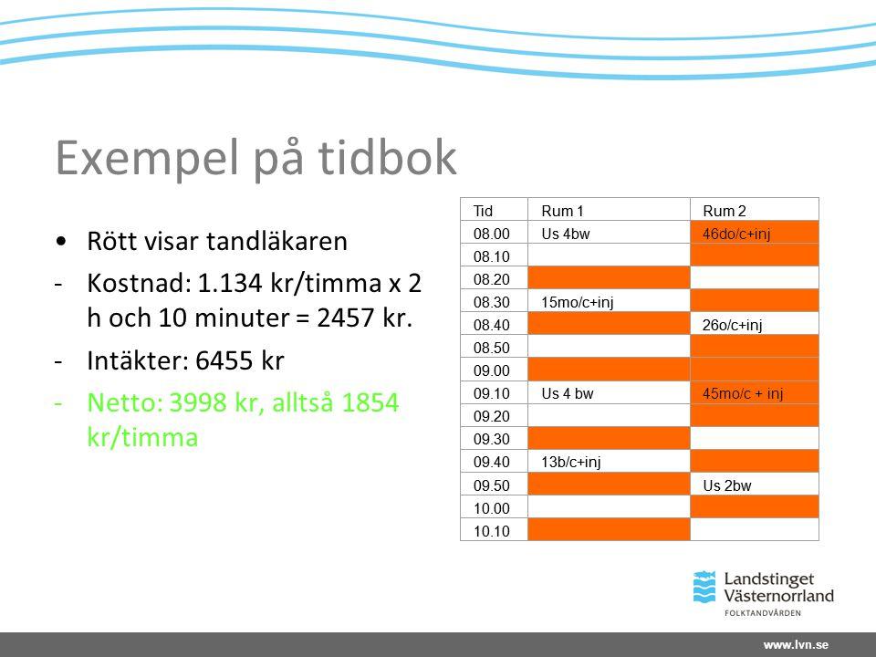 www.lvn.se Exempel på tidbok Rött visar tandläkaren -Kostnad: 1.134 kr/timma x 2 h och 10 minuter = 2457 kr.