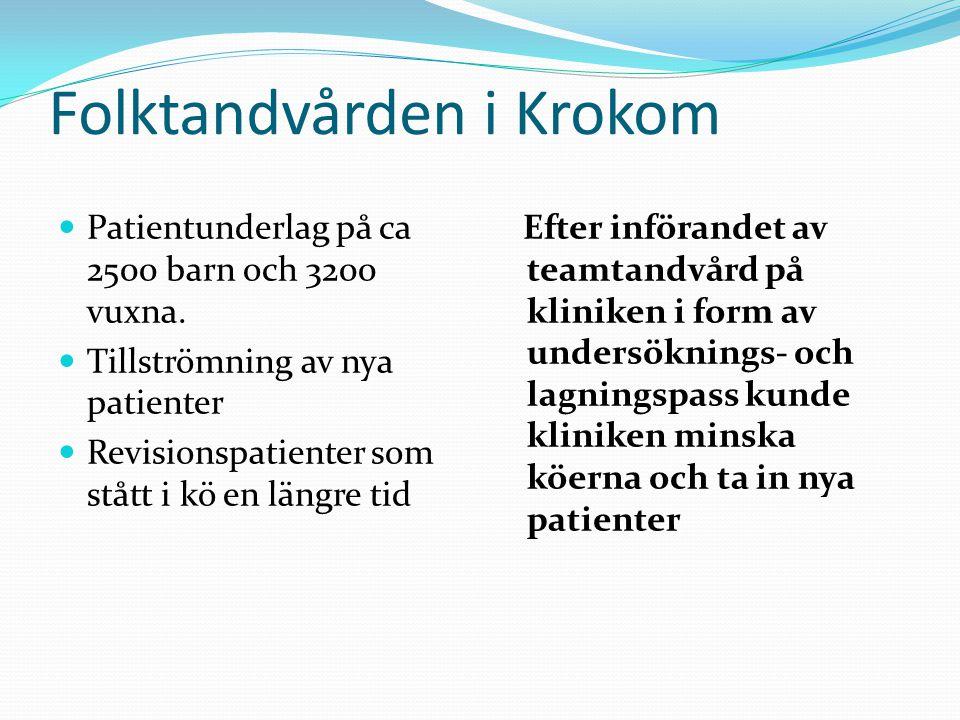 Folktandvården i Krokom Patientunderlag på ca 2500 barn och 3200 vuxna.
