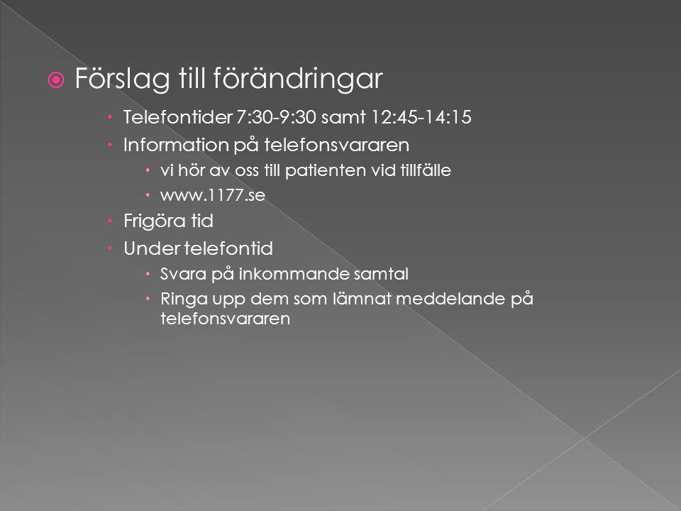  Förslag till förändringar  Telefontider 7:30-9:30 samt 12:45-14:15  Information på telefonsvararen  vi hör av oss till patienten vid tillfälle  www.1177.se  Frigöra tid  Under telefontid  Svara på inkommande samtal  Ringa upp dem som lämnat meddelande på telefonsvararen