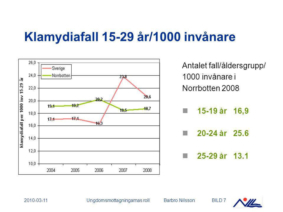 2010-03-11Ungdomsmottagningarnas roll Barbro NilssonBILD 7 Klamydiafall 15-29 år/1000 invånare Antalet fall/åldersgrupp/ 1000 invånare i Norrbotten 2008 15-19 år 16,9 20-24 år 25.6 25-29 år 13.1