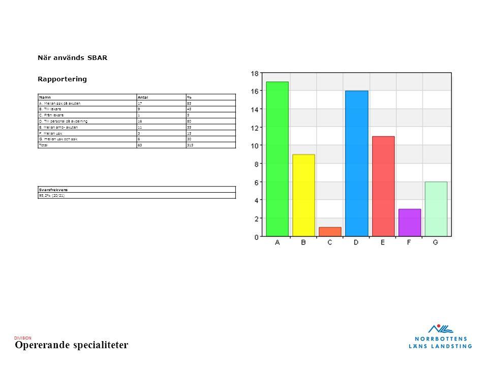 DIVISION Opererande specialiteter När används SBAR Rapportering NamnAntal% A.