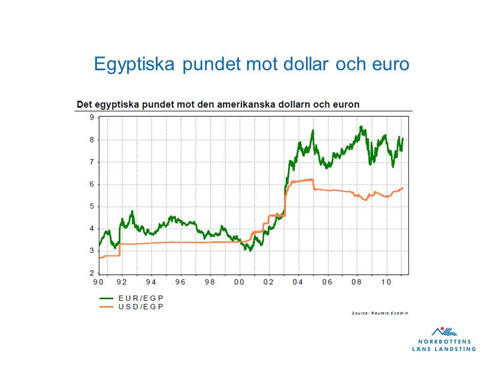 Egyptiska pundet mot dollar och euro