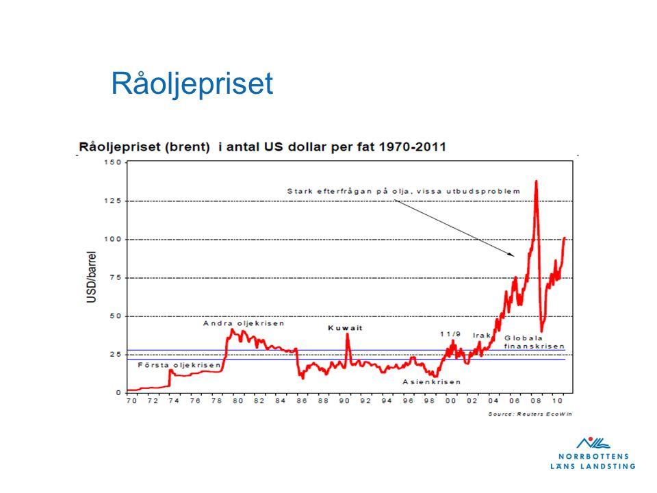 Råoljepriset