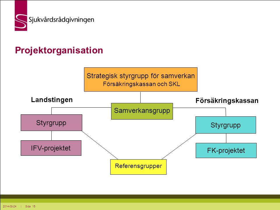 2014-08-24 | Sida 15 Projektorganisation Strategisk styrgrupp för samverkan Försäkringskassan och SKL Styrgrupp Landstingen Försäkringskassan IFV-proj