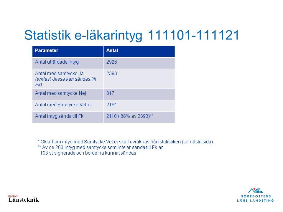 DIVISION Länsteknik Statistik e-läkarintyg 111101-111121 ParameterAntal Antal utfärdade intyg2926 Antal med samtycke Ja (endast dessa kan sändas till