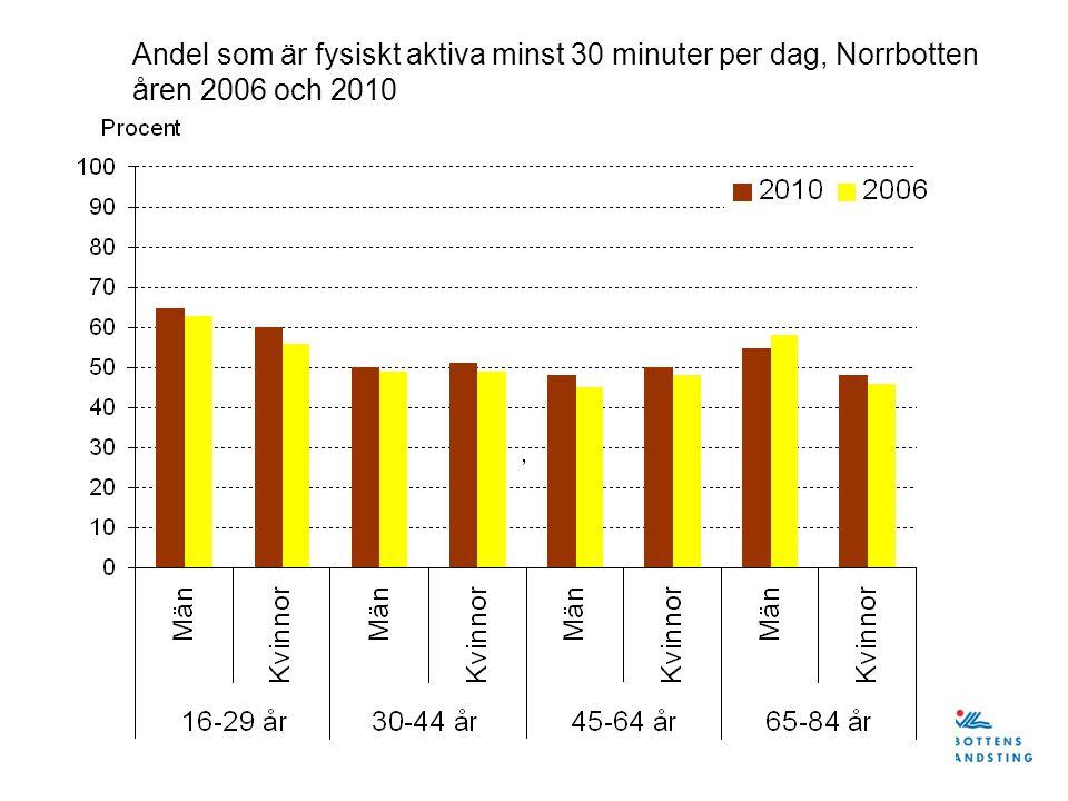 Andel som är fysiskt aktiva minst 30 minuter per dag, Norrbotten åren 2006 och 2010