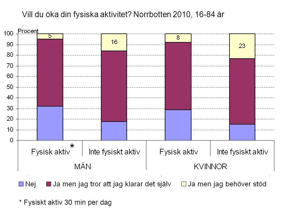 Vill du öka din fysiska aktivitet? Norrbotten 2010, 16-84 år * Fysiskt aktiv 30 min per dag *
