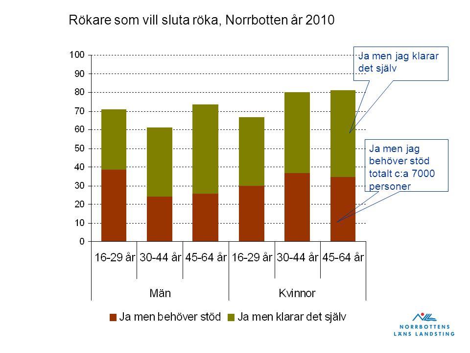 Rökare som vill sluta röka, Norrbotten år 2010 Ja men jag klarar det själv Ja men jag behöver stöd totalt c:a 7000 personer