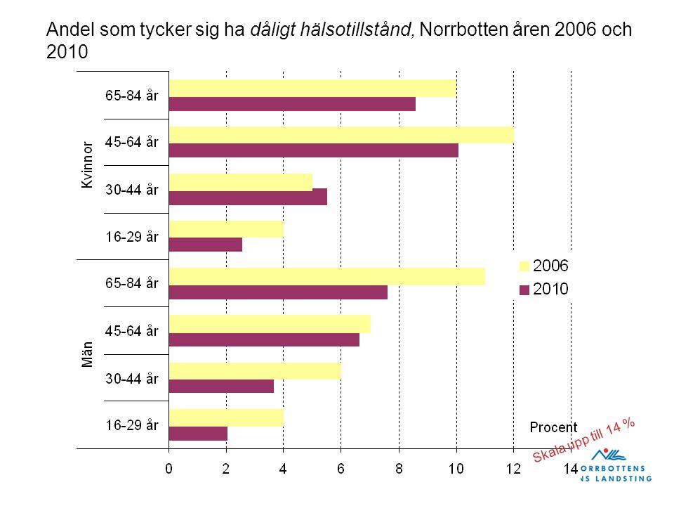 Läs mer om folkhälsan i Norrbotten på www.nll.se/folkhalsa