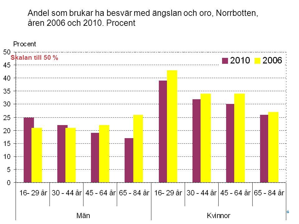 Andel som brukar ha besvär med ängslan och oro, Norrbotten, åren 2006 och 2010.