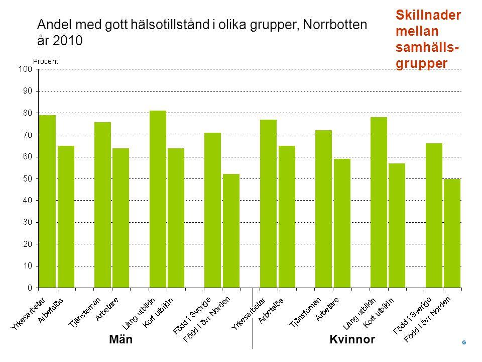 Andel med gott hälsotillstånd i olika grupper, Norrbotten år 2010 Skillnader mellan samhälls- grupper MänKvinnor
