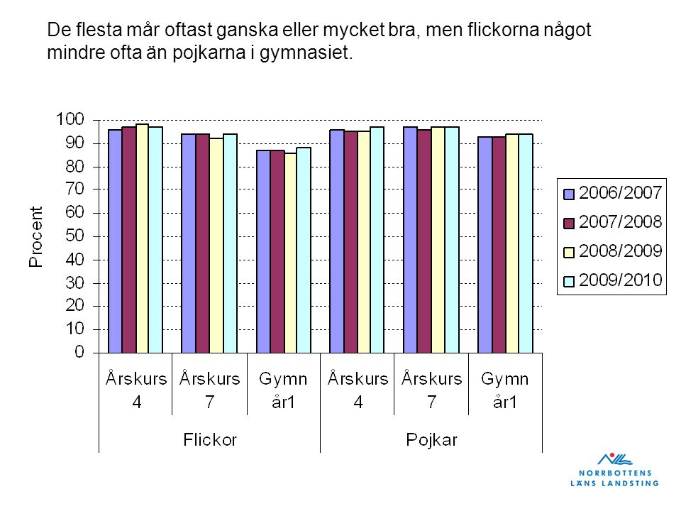 De flesta mår oftast ganska eller mycket bra, men flickorna något mindre ofta än pojkarna i gymnasiet.
