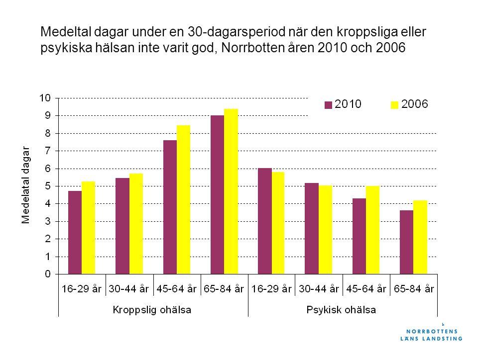Medeltal dagar under en 30-dagarsperiod när den kroppsliga eller psykiska hälsan inte varit god, Norrbotten åren 2010 och 2006