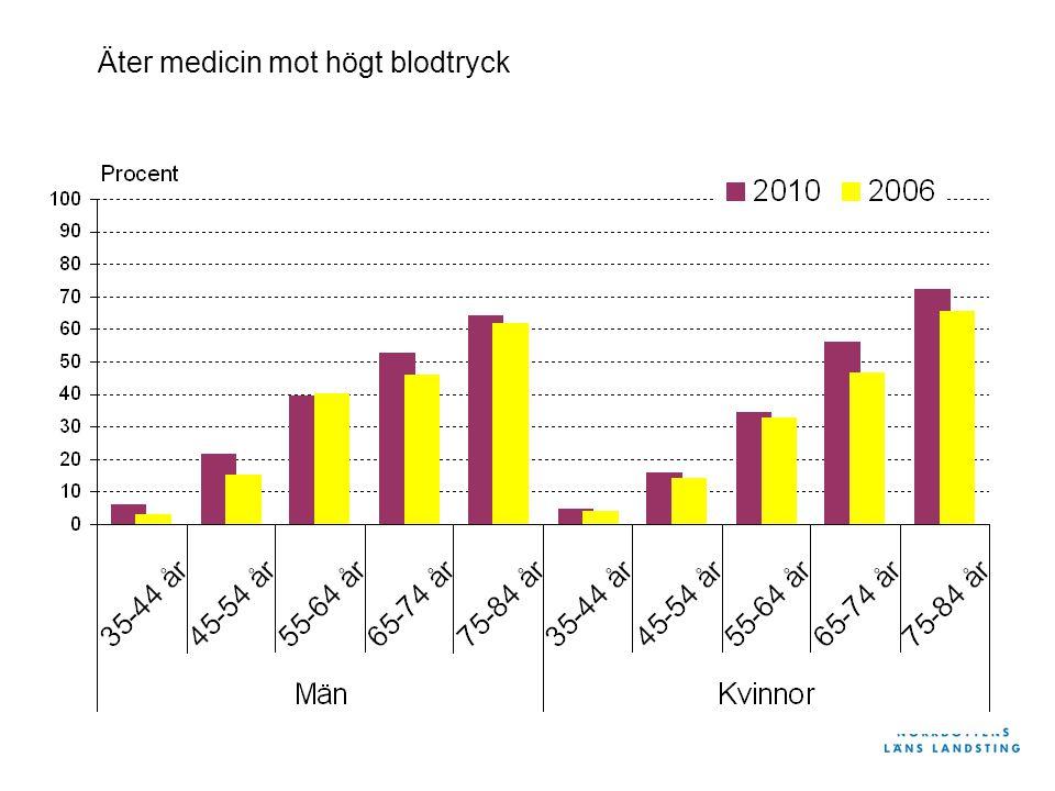 Andel med gott hälsotillstånd i olika grupper, Norrbotten år 2010 Män Kvinnor Skillnader mellan olika livs- situationer