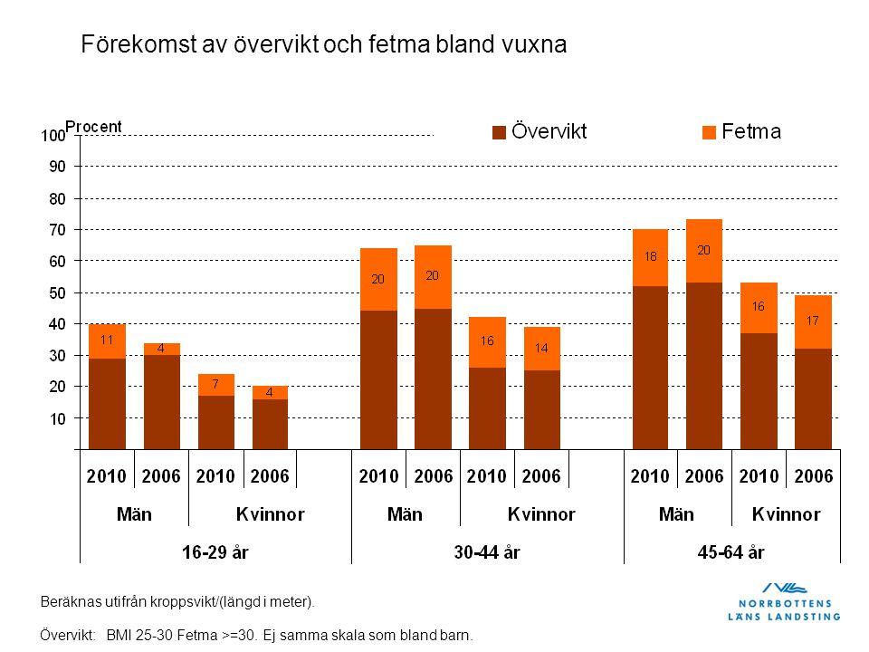 MänKvinnor Andel som har nedsatt välbefinnande, Norrbotten, år 2010 Urval 20 – 64 år Skillnader mellan olika livs- situationer Skala upp till 40 %