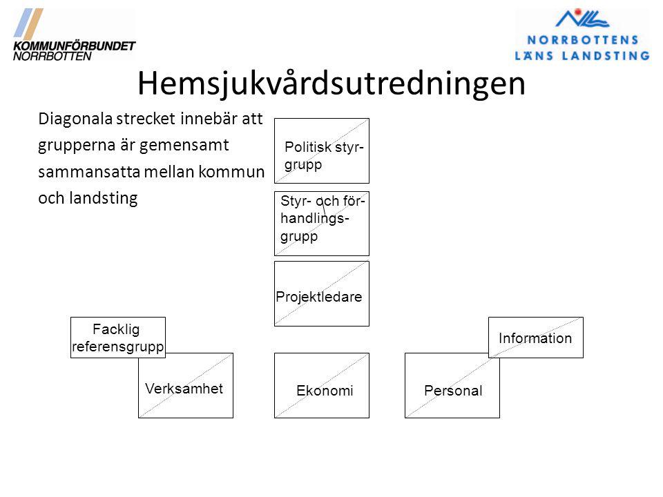 Hemsjukvårdsutredningen Diagonala strecket innebär att grupperna är gemensamt sammansatta mellan kommun och landsting Politisk styr- grupp Styr- och f