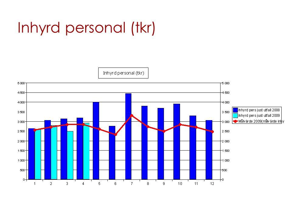 Inhyrd personal (tkr)